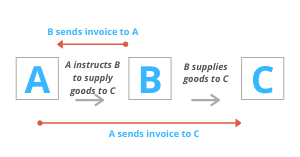 A instructs B to supply goods to C