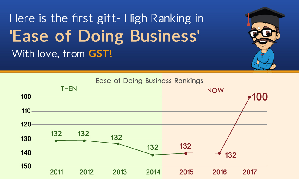 How GST helped to improve Indias Ease of Doing Business Ranking