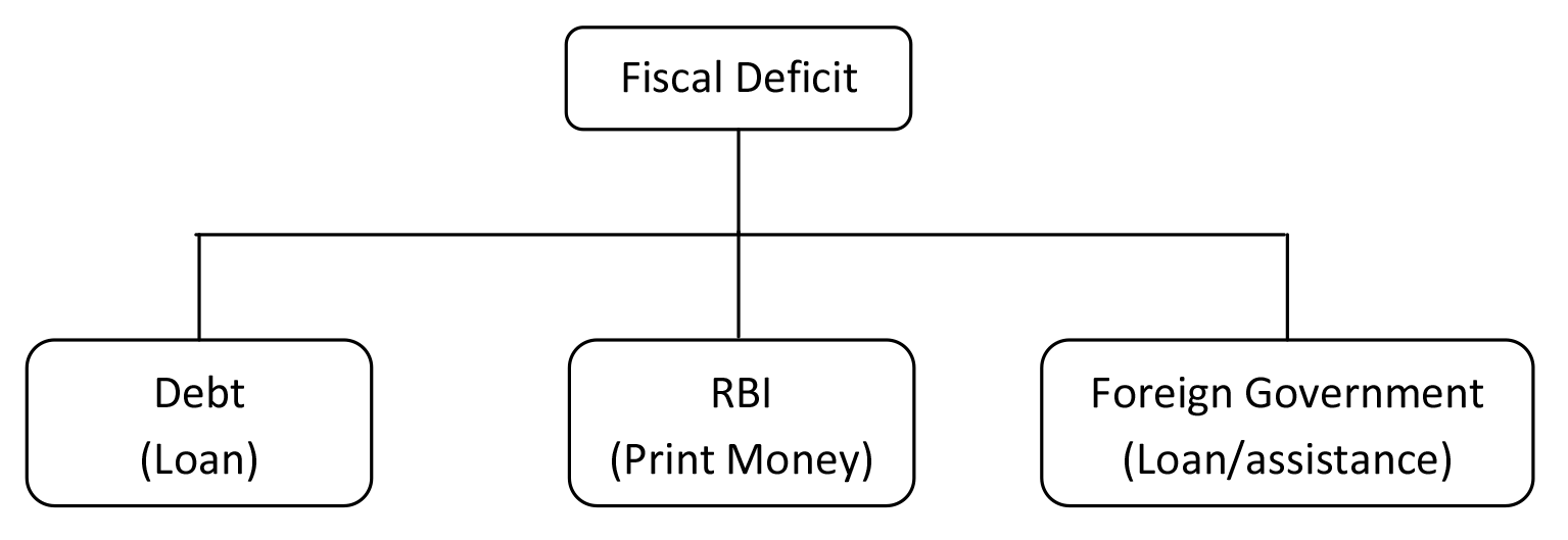Sources of Financial Fiscal Deficit