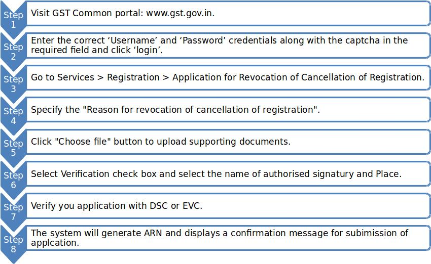 Steps to Submit Application for Revocation